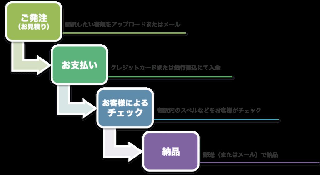 フローチャート(日本語)