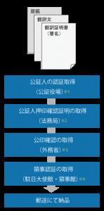 公証人による翻訳の公証手順、公印確認+領事認証