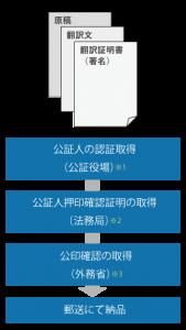 公証人による翻訳の公証手順、外務省公印確認